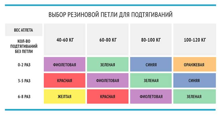 Как выбрать резинку для подтягиваний
